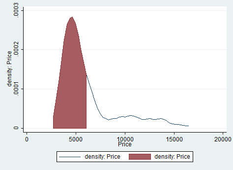 kdensity-graph-price-Stata