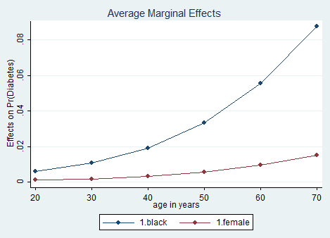 margins-plot-Stata-graph