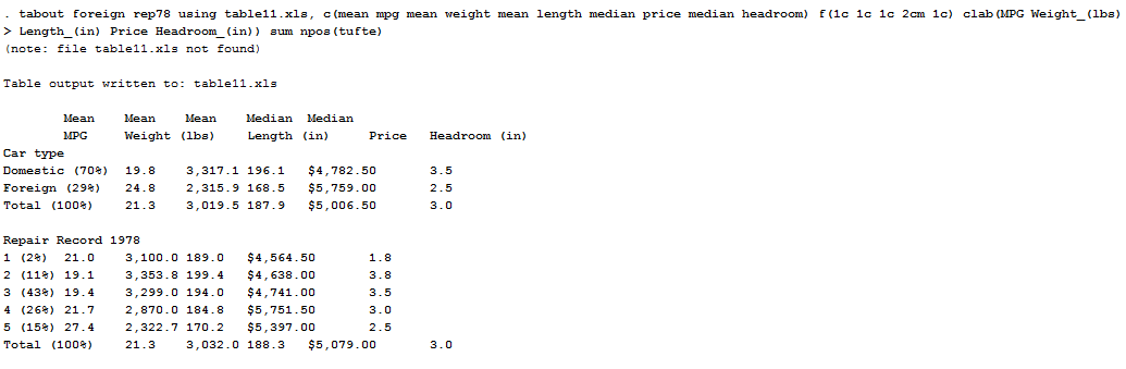 Publication quality tables in stata.