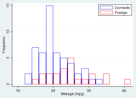 twoway-histogram-Stata-mpg-combined
