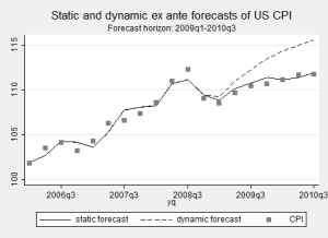 static-dynamic-forecast-stata