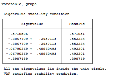 var-stability-condition-stata